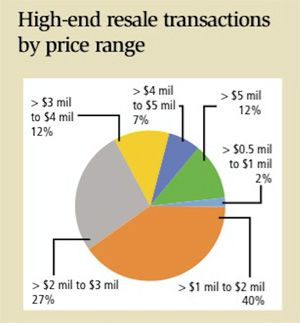 High-end resale transaction by price range